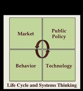 SEP Framework